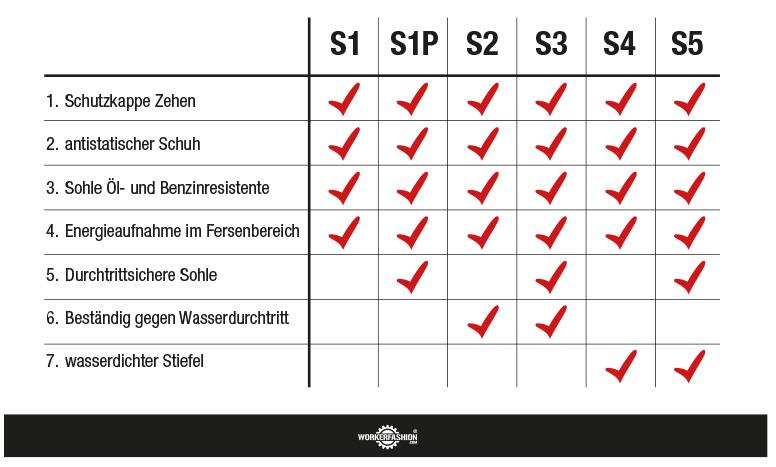 Sicherheitsklassen Schuhe Tabelle S3